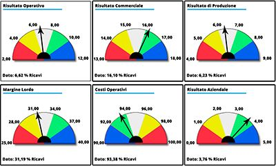 Misurazione-performance-aziendali
