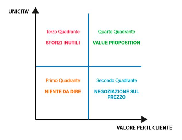 matrice value proposition