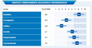 talentassesment_stileorientamento