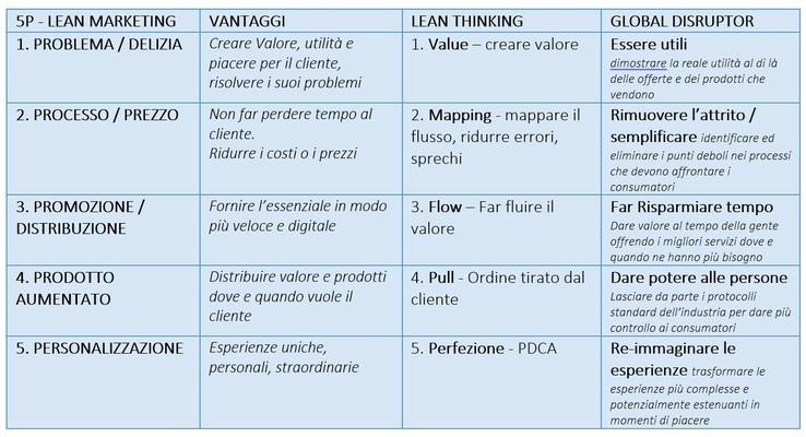 lean marketing