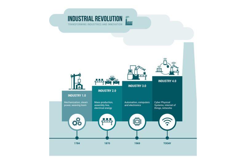 Lean-manufacturing-rivoluzione-industriale