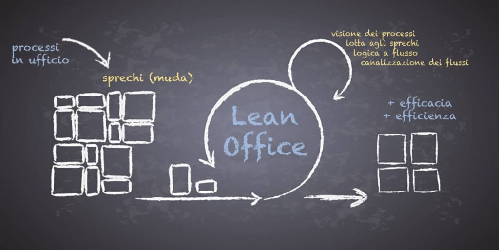 lean-office-implementazione