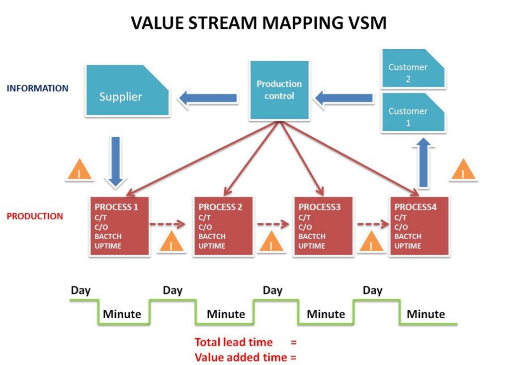 value-stream-map