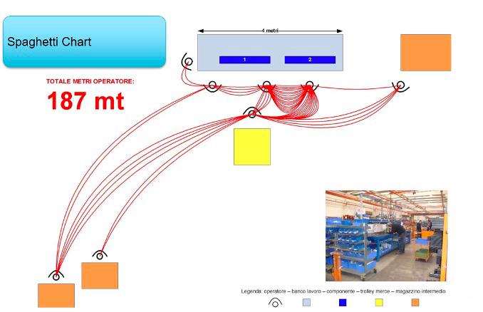 lean robotics spaghetti chart