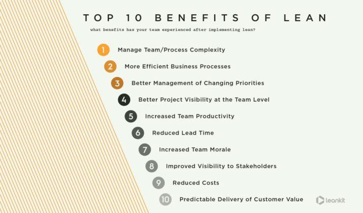 lean thinking benefici
