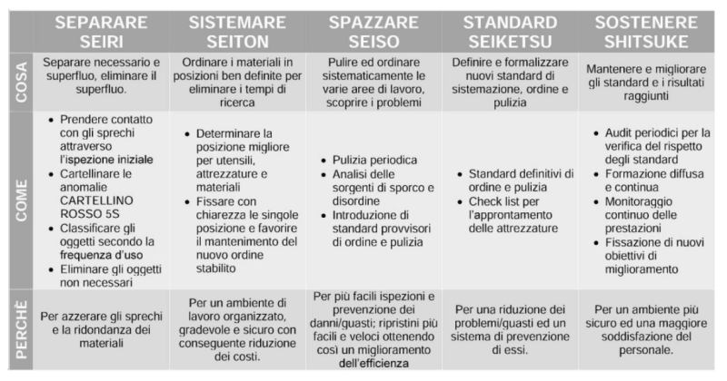 metodologia-5s