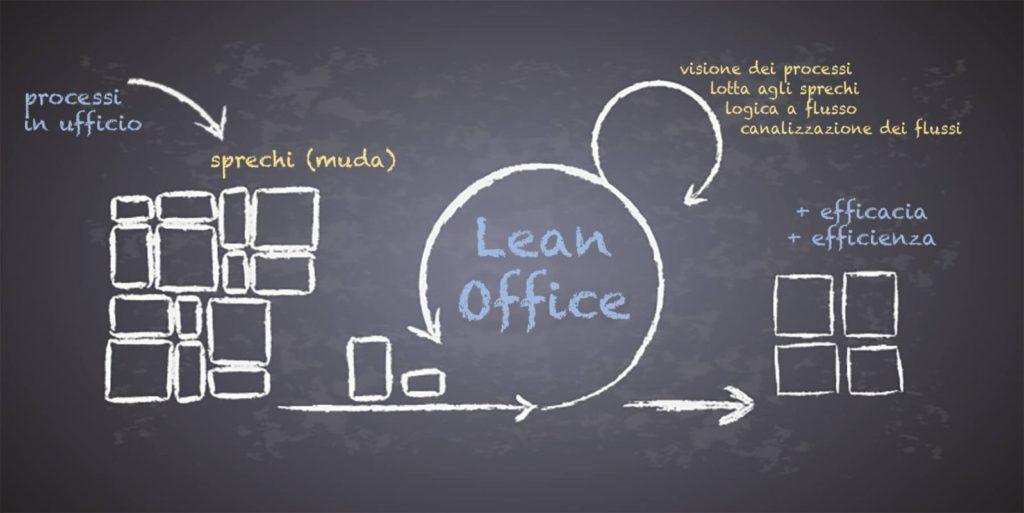 strumenti lean office